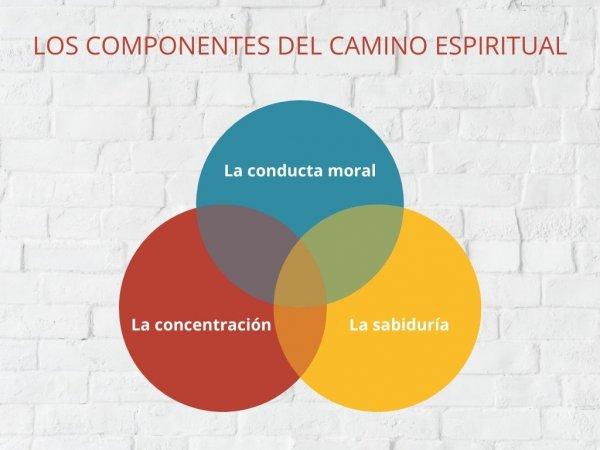 los-componentes-del-camino-espiritual