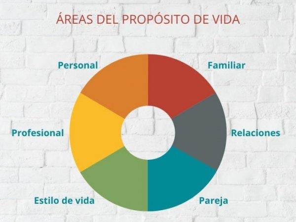 areas-del-proposito-de-vida