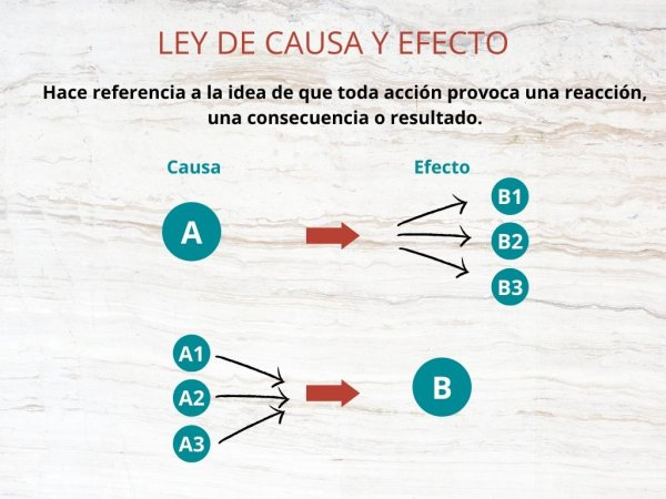 ley-de-causa-y-efecto